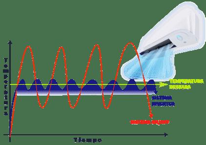 reparacion tecnologia inverter en lima peru airson ingenieros